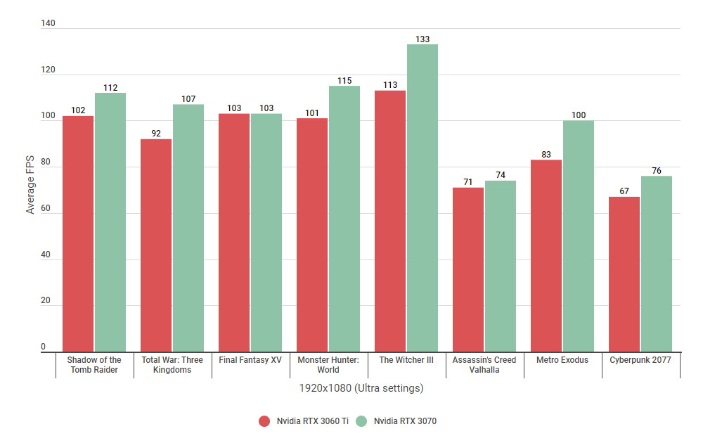 A bar chart graph comparing the 1080p performance of the RTX 3070 and RTX 3060 Ti