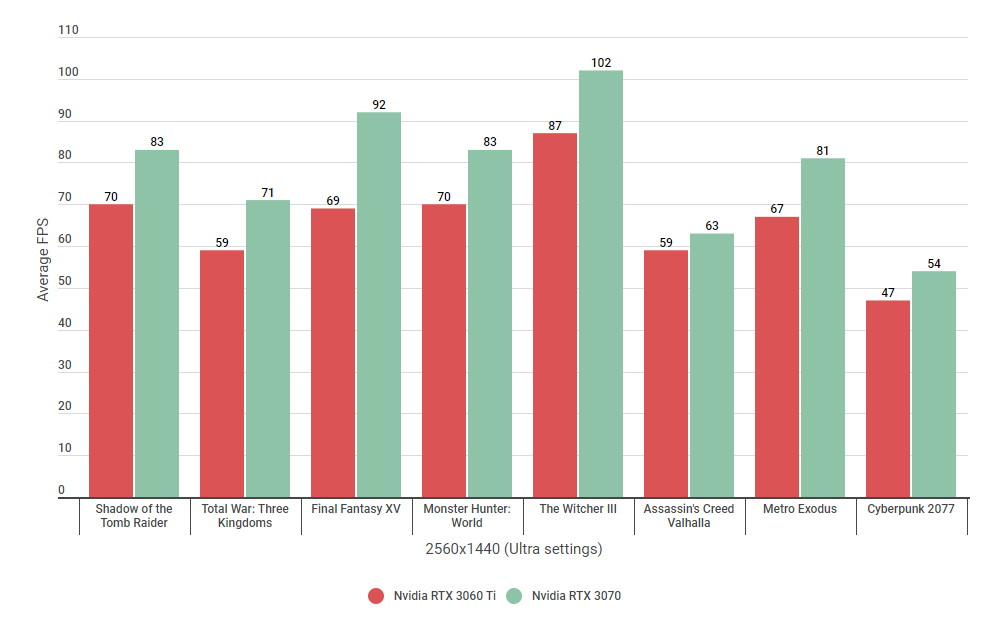 A bar graph comparing the 1440p performance of the RTX 3070 and RTX 3060 Ti.