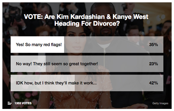 Kim Kardashian Kanye West divorce poll
