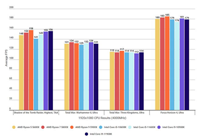 A graph showing how Intel's 11th Gen Rocket Lake CPUs compare against AMD's Ryzen 5000 CPUs and Intel's 10th Gen Comet Lake CPUs at 1920x1080, at a RAM speed of 4000MHz