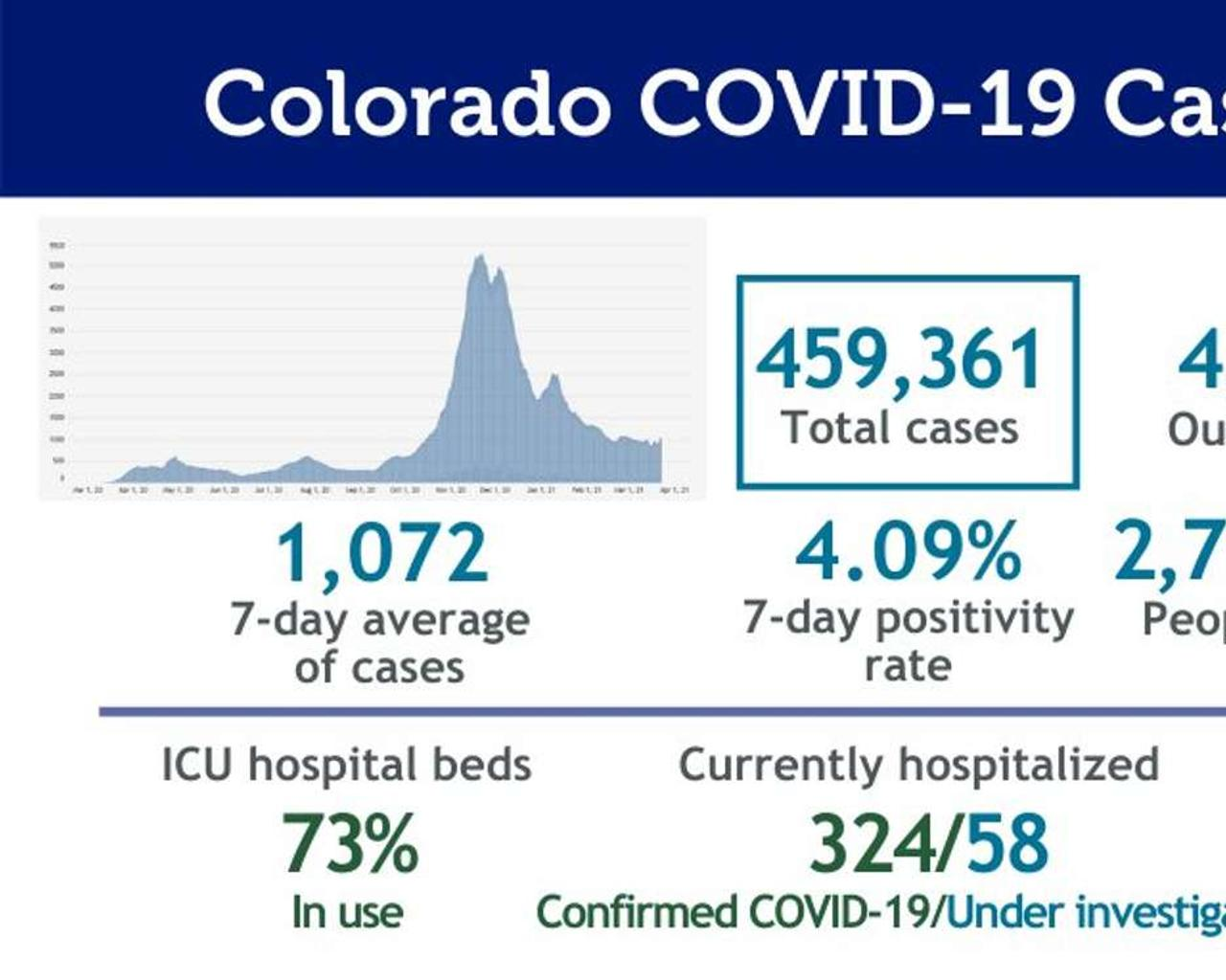 COVID In Colorado: You May Have To Wait Almost Two Months After You Become Registered For Vaccine At Week's End